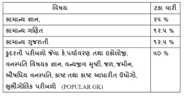 10+  Gujarat Forest Book In Gujarati PDF FREE Download  2021 1